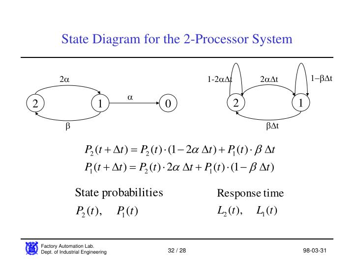 State Diagram for the 2-Processor System