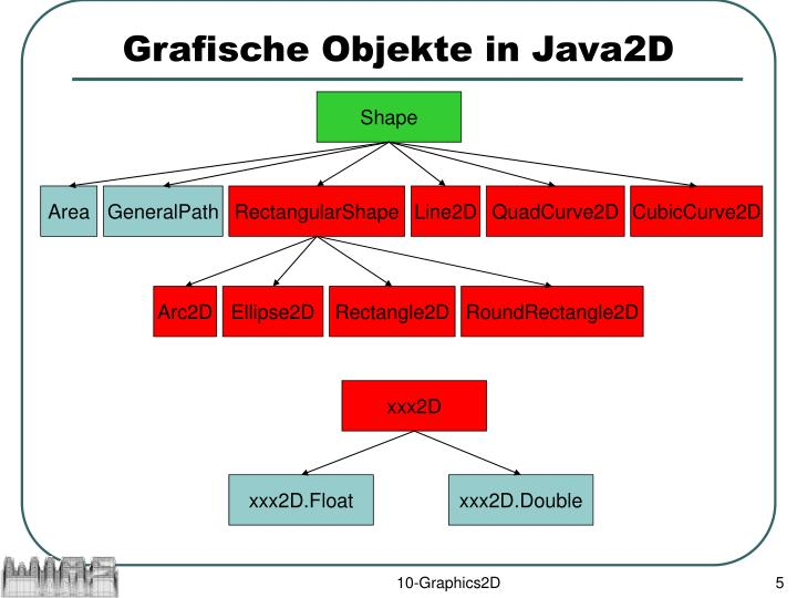 Grafische Objekte in Java2D