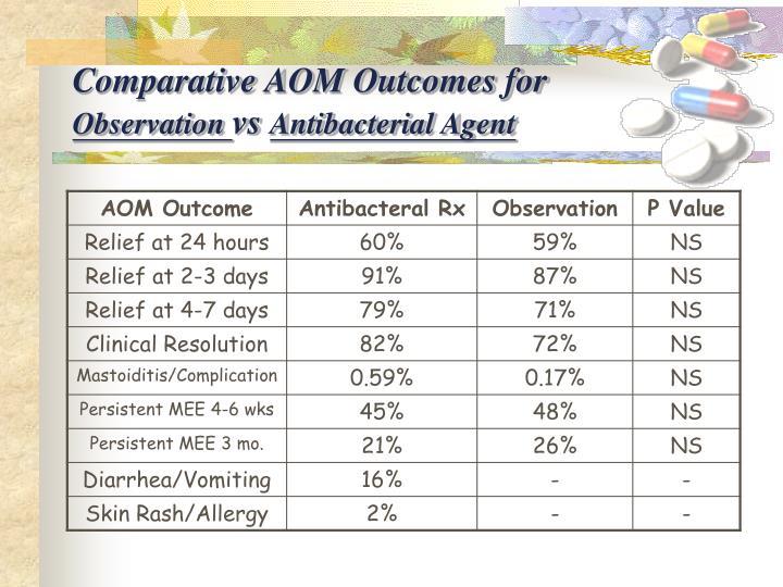 Comparative AOM Outcomes for