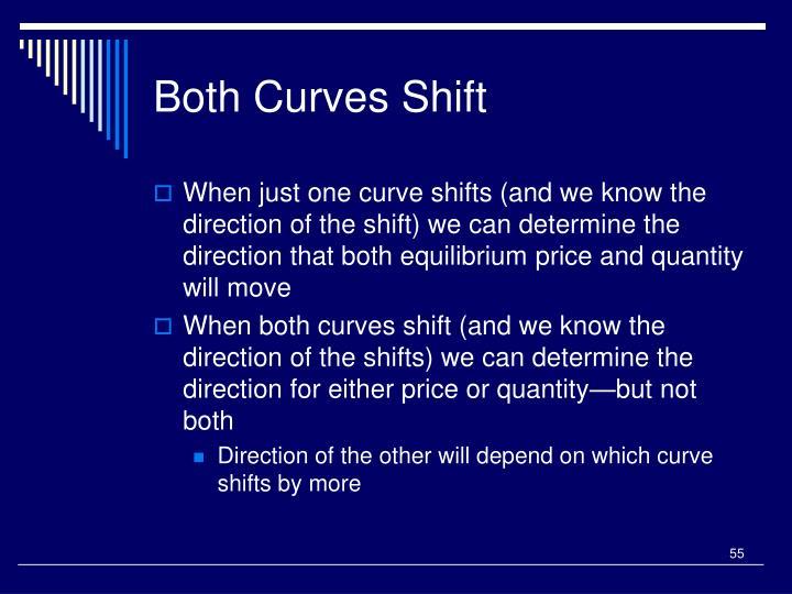 Both Curves Shift