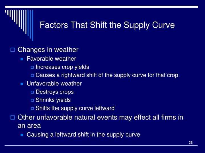 Factors That Shift the Supply Curve