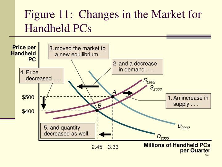 Price per Handheld PC
