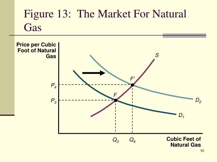 Price per Cubic Foot of Natural