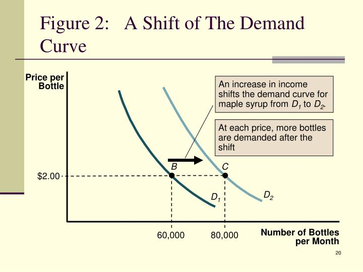 An increase in income shifts the demand curve for maple syrup from