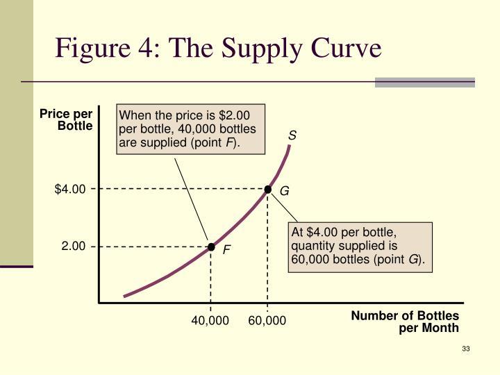 Price per Bottle