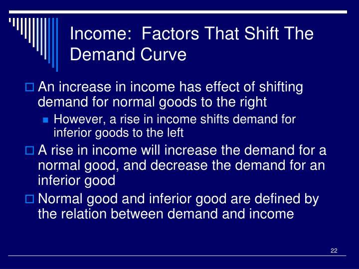 Income:  Factors That Shift The Demand Curve