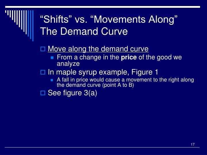 """Shifts"" vs. ""Movements Along"" The Demand Curve"