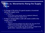 shifts vs movements along the supply curve