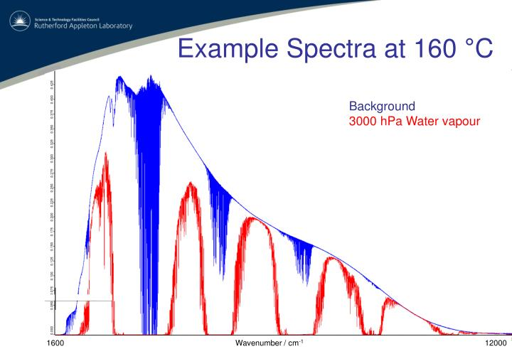 Example Spectra at 160