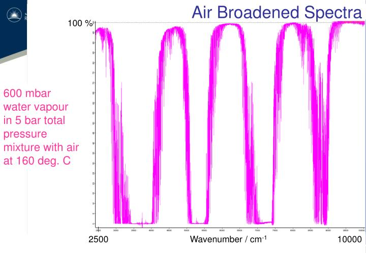 Air Broadened Spectra