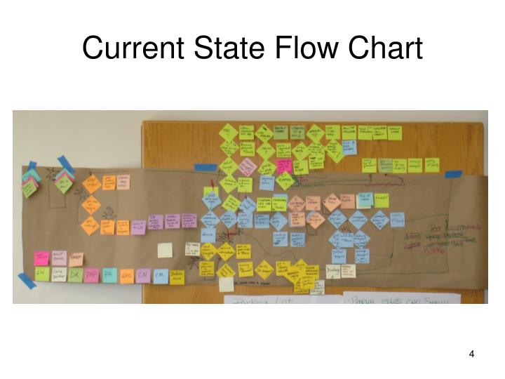 Current State Flow Chart