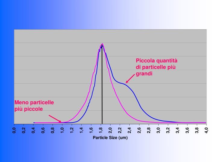 Piccola quantità di particelle più grandi