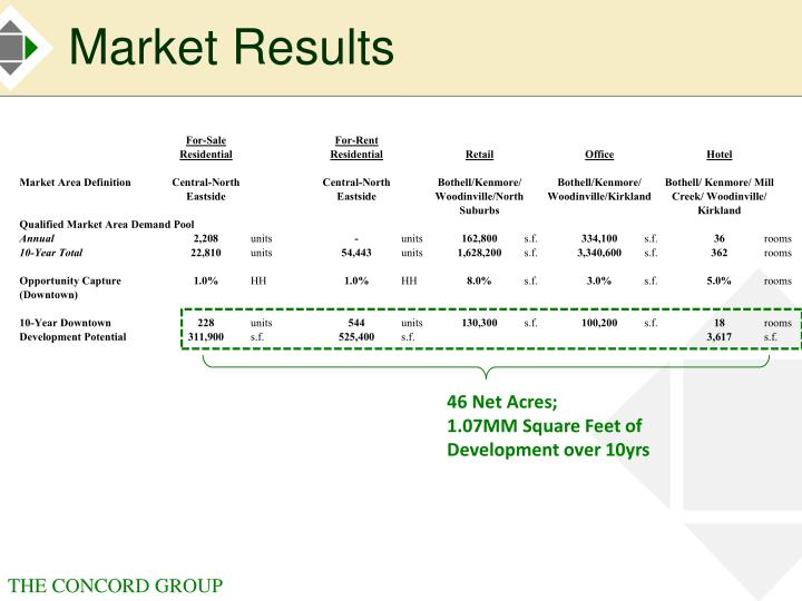 Market Results