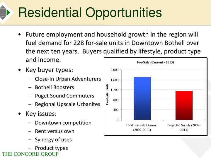 Residential Opportunities