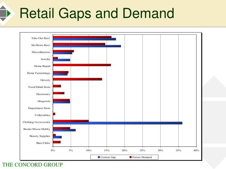 Retail Gaps and Demand