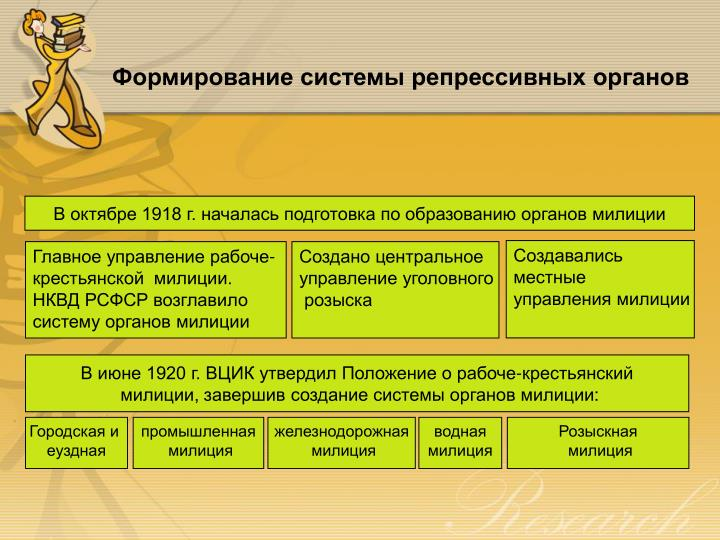 Формирование системы репрессивных органов