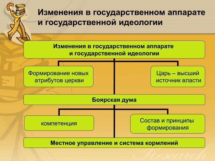 Изменения в государственном аппарате и государственной идеологии
