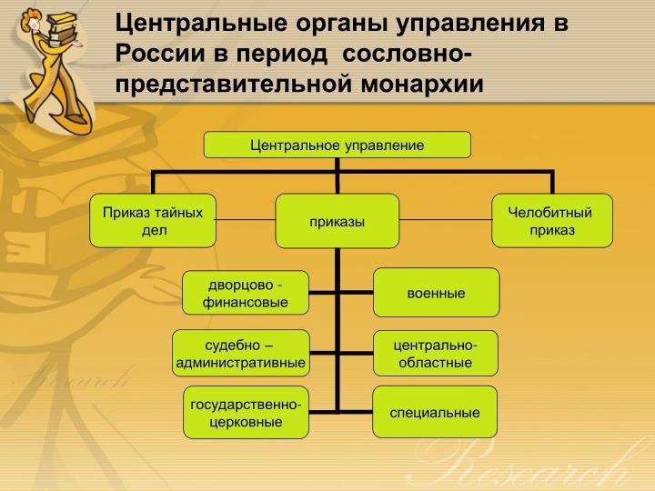 Центральные органы управления в России в период  сословно-представительной монархии