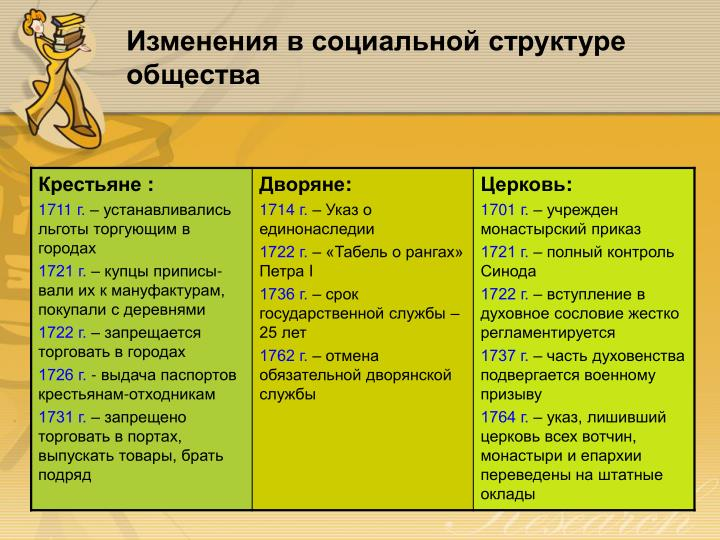 Изменения в социальной структуре общества