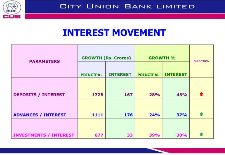 INTEREST MOVEMENT