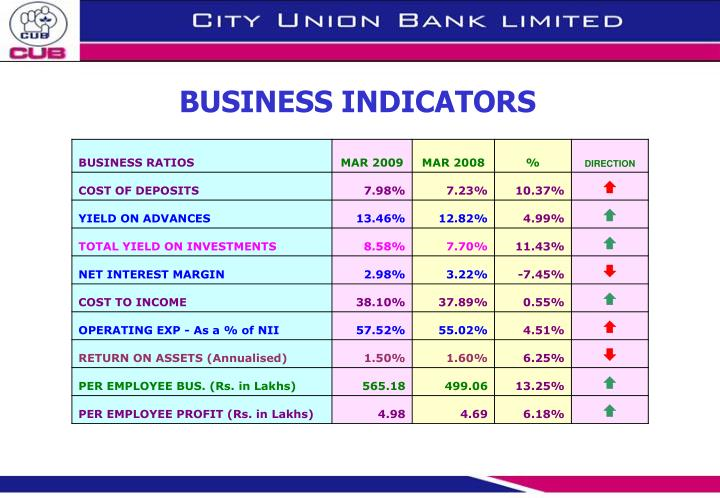 BUSINESS INDICATORS