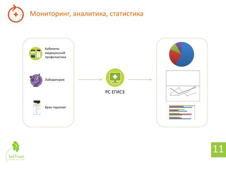 Мониторинг, аналитика, статистика