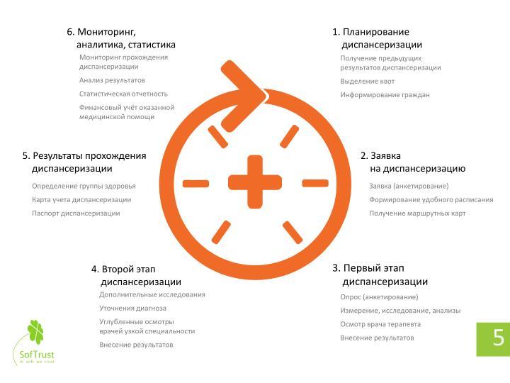 6. Мониторинг,