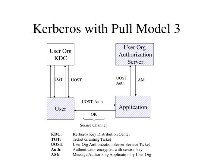 Kerberos with Pull Model 3