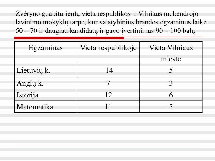 Žvėryno g. abiturientų vieta respublikos ir Vilniaus m. bendrojo lavinimo mokyklų tarpe, kur valstybinius brandos egzaminus laikė 50 – 70 ir daugiau kandidatų ir gavo įvertinimus 90 – 100 balų