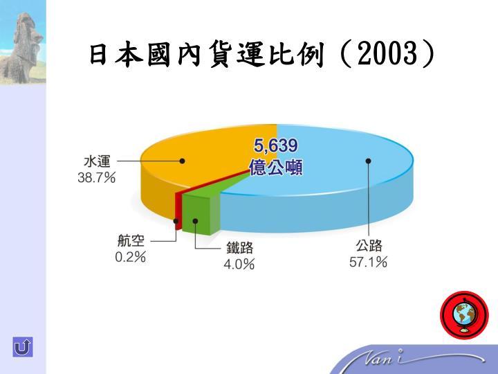 日本國內貨運比例(