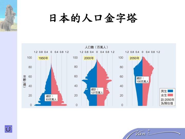 日本的人口金字塔