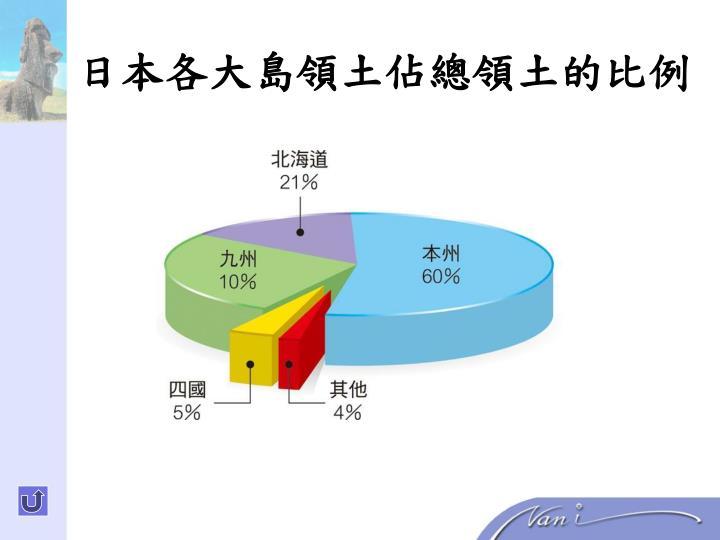 日本各大島領土佔總領土的比例