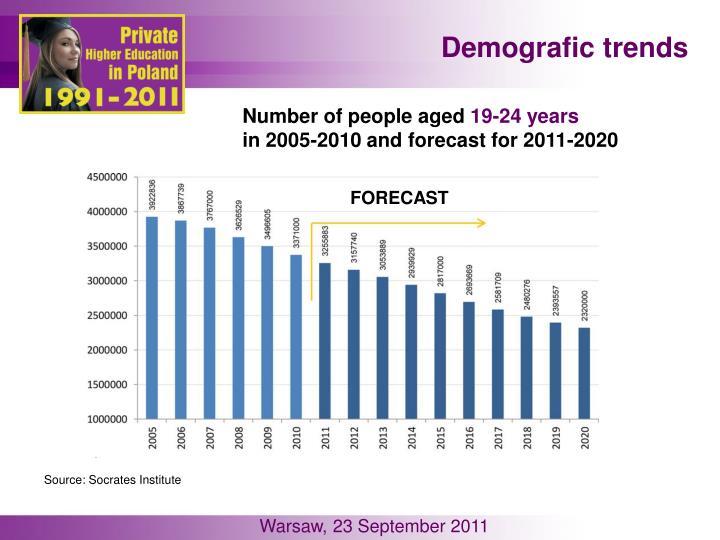 Demografic trends