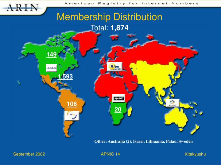 Membership Distribution