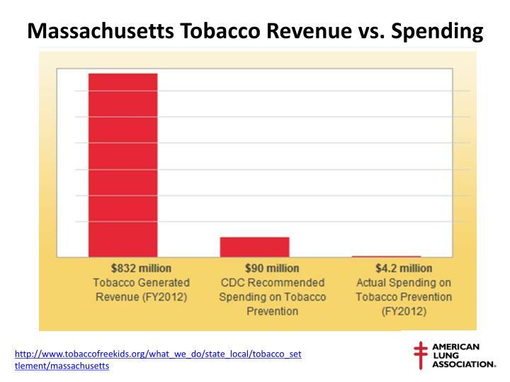 Massachusetts Tobacco Revenue vs. Spending
