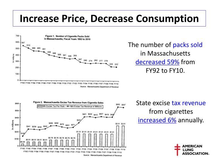 Increase Price, Decrease Consumption