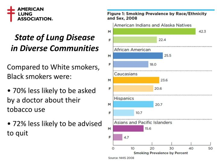 State of Lung Disease