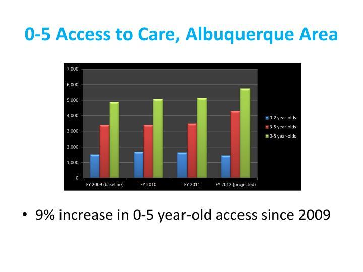 0-5 Access to Care, Albuquerque