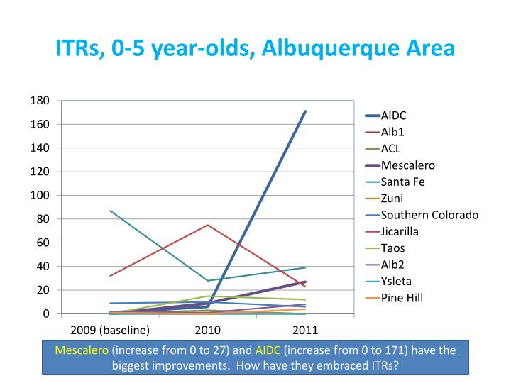 ITRs, 0-5 year-olds, Albuquerque Area
