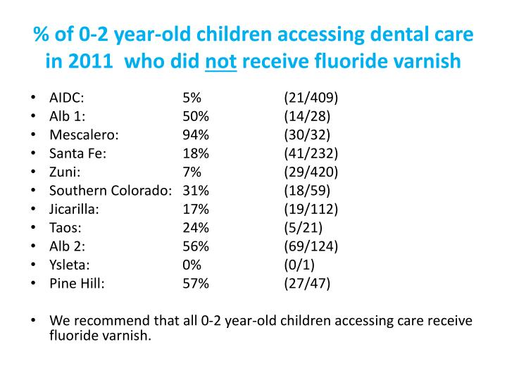 % of 0-2 year-old children accessing dental care in 2011  who did