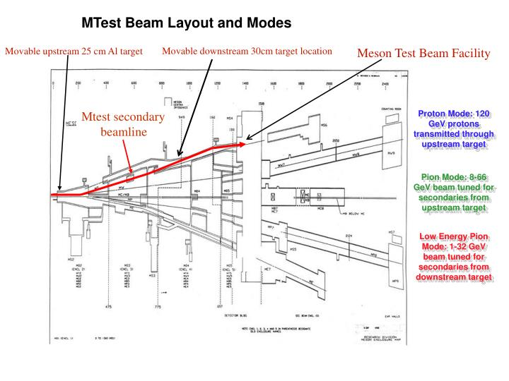 MTest Beam Layout and Modes