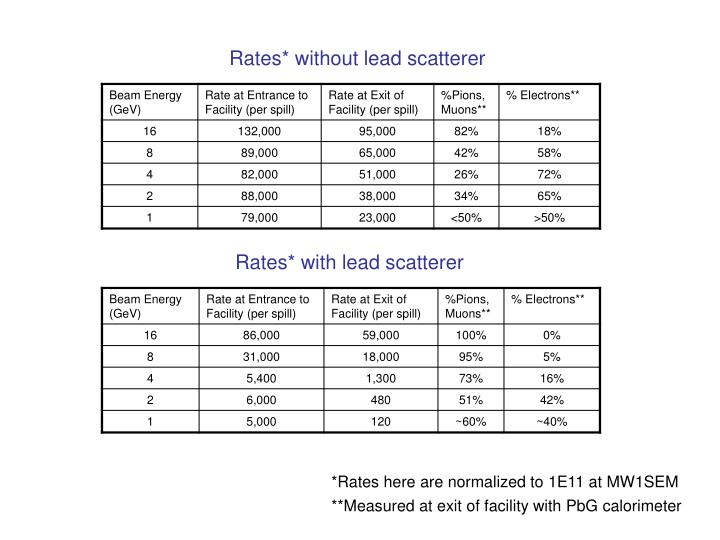 Rates* without lead scatterer