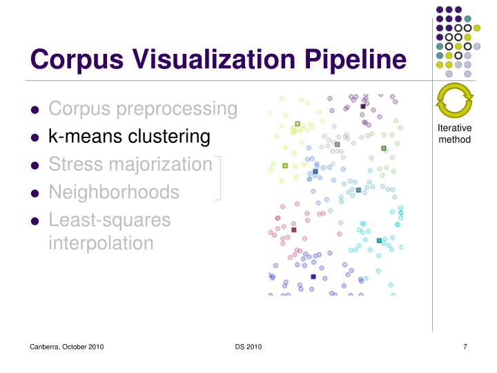 Corpus Visualization Pipeline
