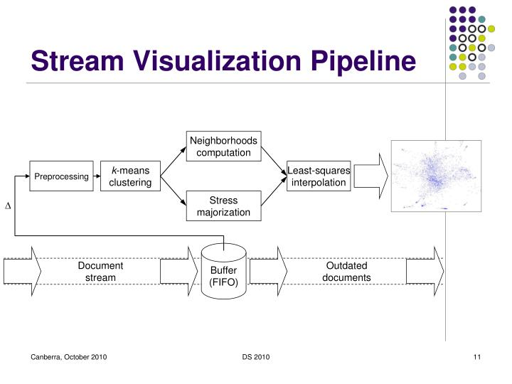 Stream Visualization