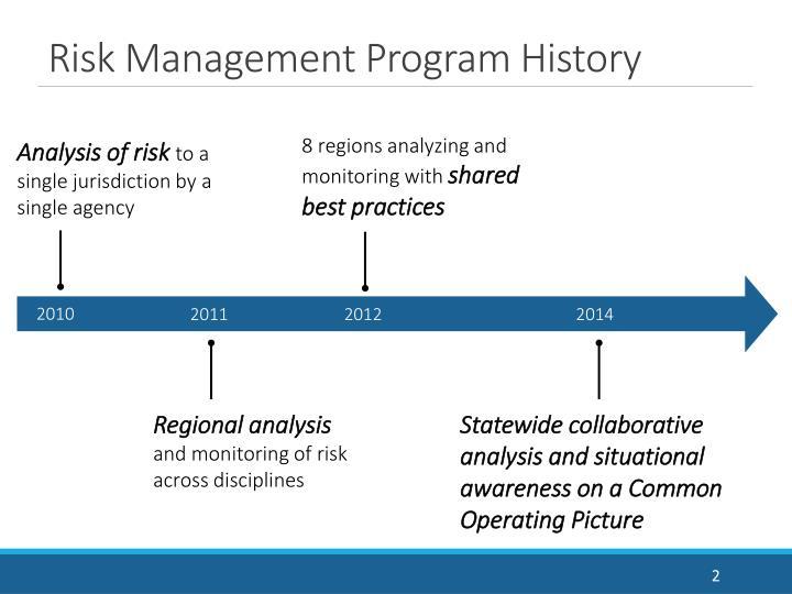 Risk Management Program History