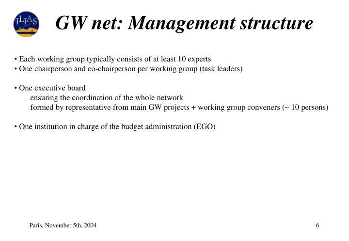 GW net: Management structure