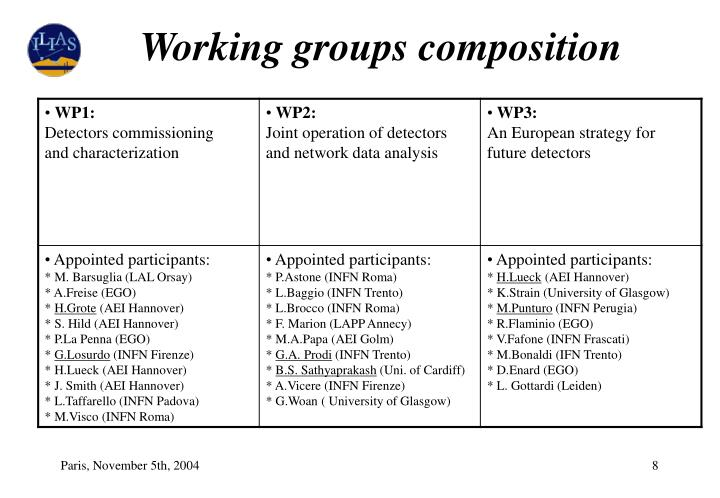 Working groups composition