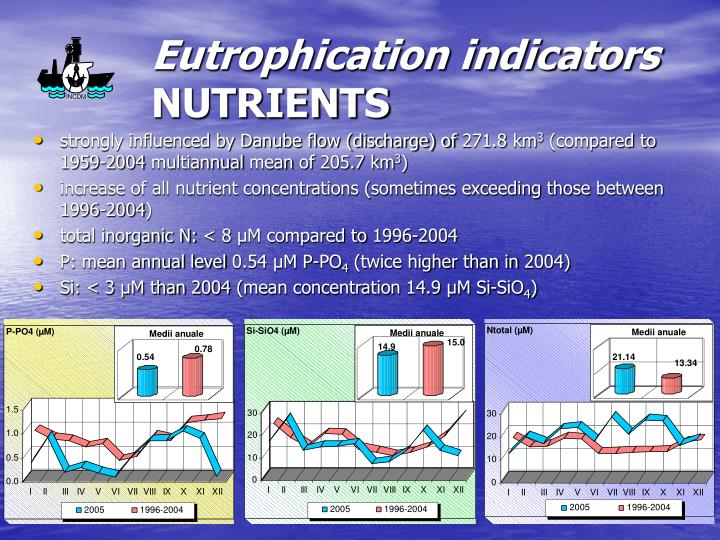 Eutrophication indicators