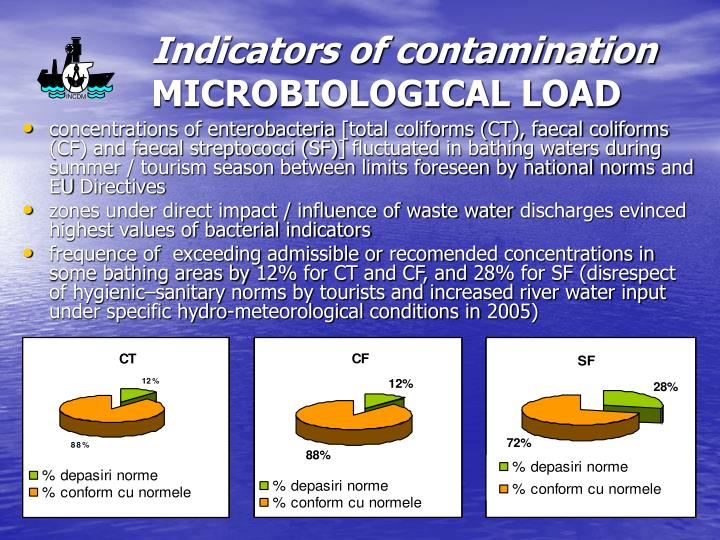 Indicators of contamination