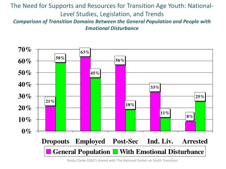 The Need for Supports and Resources for Transition Age Youth: National-Level Studies, Legislation, and Trends